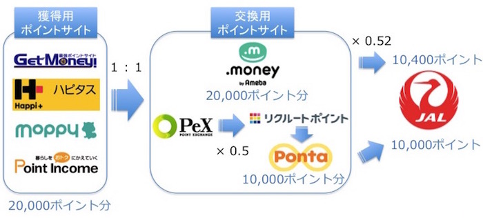 JAL交換ルート