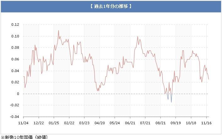 長期金利推移